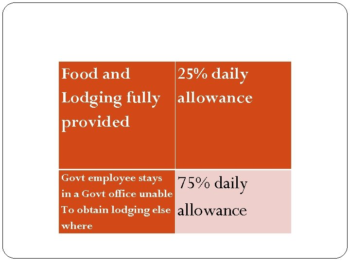 Food and 25% daily Lodging fully allowance provided Govt employee stays in a Govt