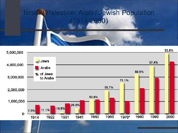 Israel / Palestine: Arab / Jewish Population (1914 -2000)