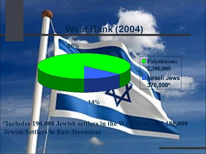 West Bank (2004) 86% 14% *Includes 190, 000 Jewish settlers in the West Bank