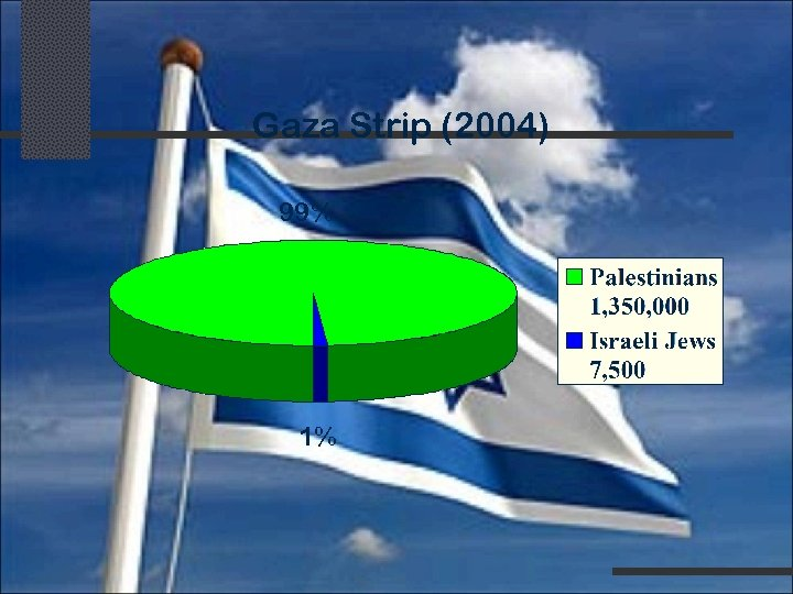 Gaza Strip (2004) 99% 1%