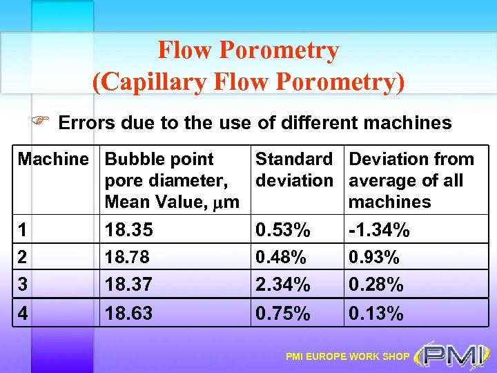 Flow Porometry (Capillary Flow Porometry) F Errors due to the use of different machines