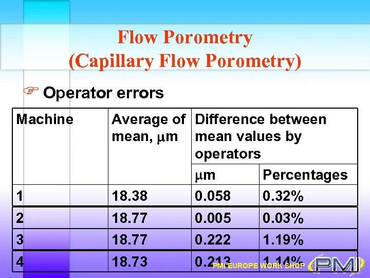 Flow Porometry (Capillary Flow Porometry) F Operator errors Machine 1 Average of Difference between