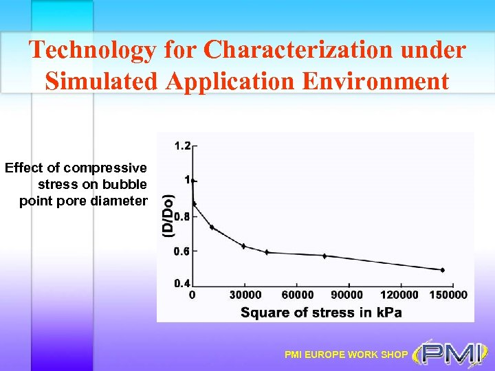 Technology for Characterization under Simulated Application Environment Effect of compressive stress on bubble point