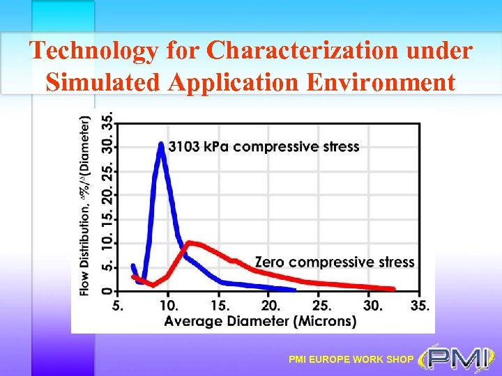 Technology for Characterization under Simulated Application Environment PMI EUROPE WORK SHOP