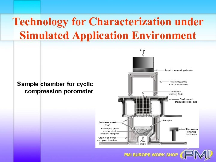 Technology for Characterization under Simulated Application Environment Sample chamber for cyclic compression porometer PMI