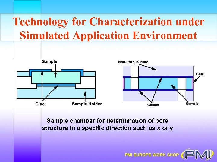 Technology for Characterization under Simulated Application Environment Sample chamber for determination of pore structure