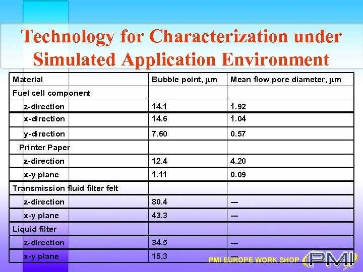 Technology for Characterization under Simulated Application Environment Bubble point, mm Mean flow pore diameter,