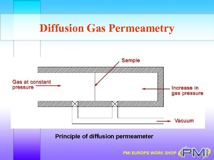 Diffusion Gas Permeametry Principle of diffusion permeameter PMI EUROPE WORK SHOP