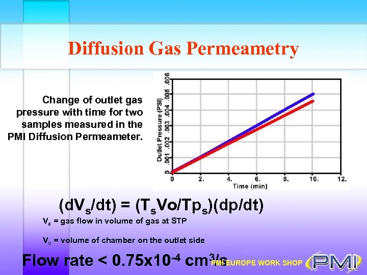 Diffusion Gas Permeametry Change of outlet gas pressure with time for two samples measured