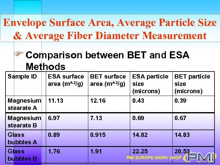 Envelope Surface Area, Average Particle Size & Average Fiber Diameter Measurement F Comparison between