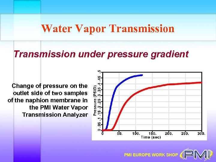 Water Vapor Transmission under pressure gradient Change of pressure on the outlet side of