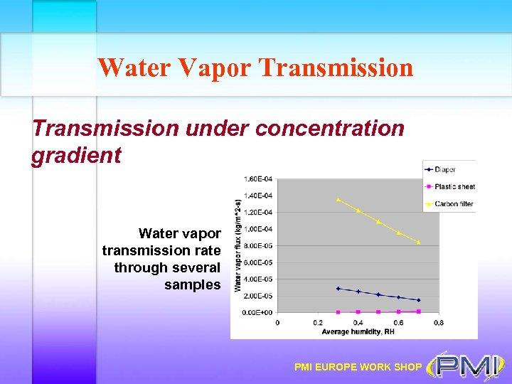 Water Vapor Transmission under concentration gradient Water vapor transmission rate through several samples PMI