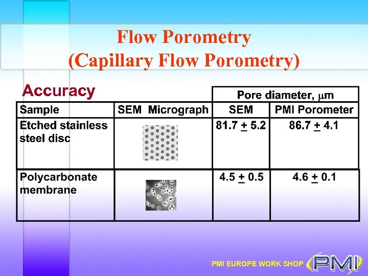 Flow Porometry (Capillary Flow Porometry) Accuracy PMI EUROPE WORK SHOP
