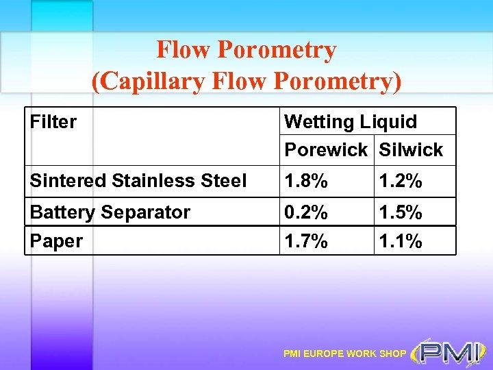 Flow Porometry (Capillary Flow Porometry) Filter Wetting Liquid Porewick Silwick Sintered Stainless Steel 1.