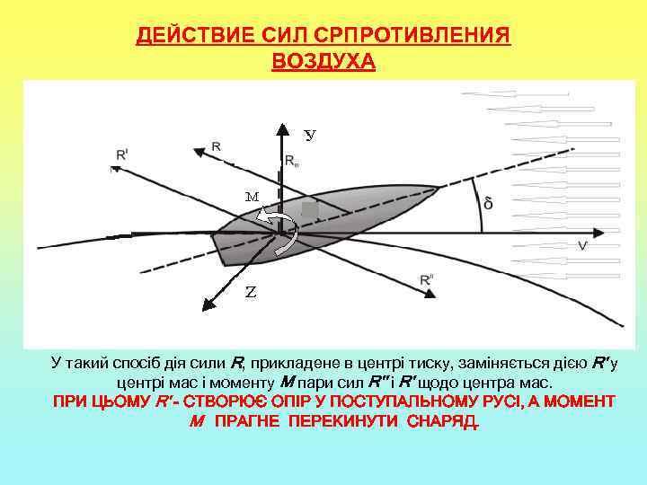 ДЕЙСТВИЕ СИЛ СРПРОТИВЛЕНИЯ ВОЗДУХА У такий спосіб дія сили R, прикладене в центрі тиску,
