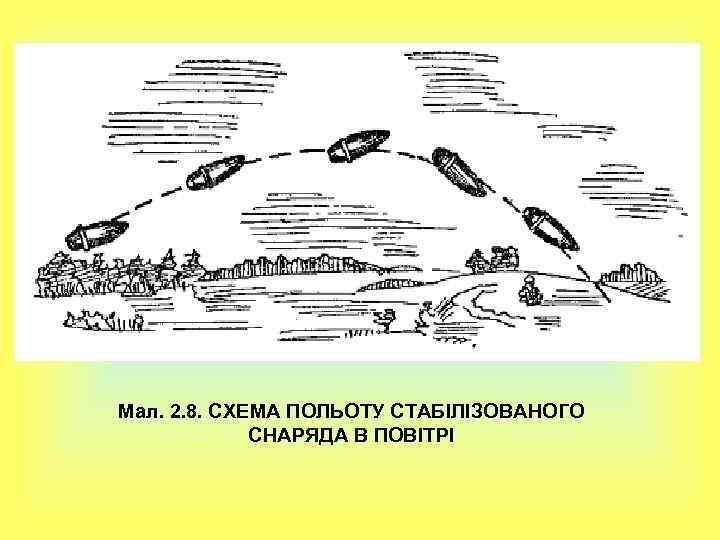 Мал. 2. 8. СХЕМА ПОЛЬОТУ СТАБІЛІЗОВАНОГО СНАРЯДА В ПОВІТРІ