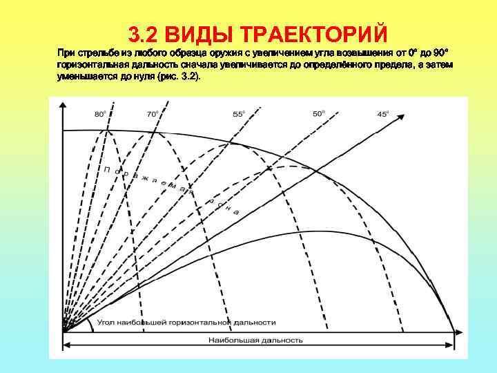 3. 2 ВИДЫ ТРАЕКТОРИЙ При стрельбе из любого образца оружия с увеличением угла возвышения