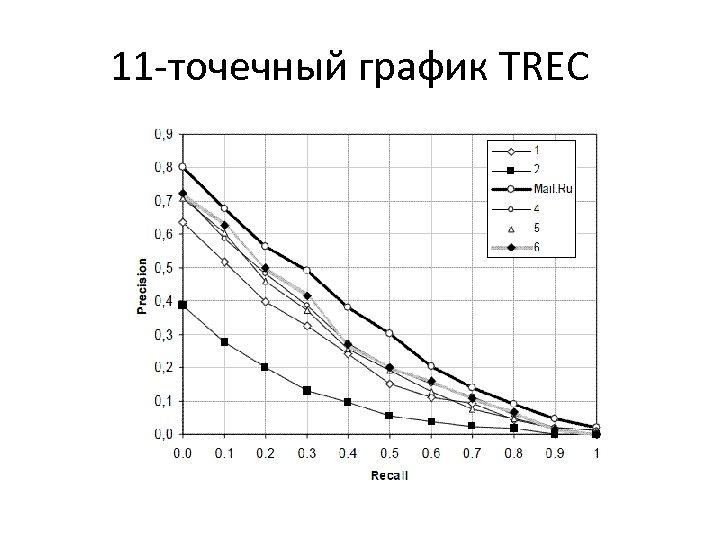11 -точечный график TREC