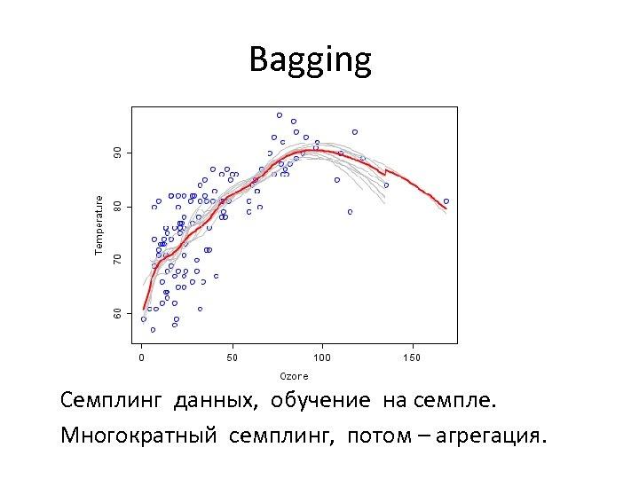 Bagging Семплинг данных, обучение на семпле. Многократный семплинг, потом – агрегация.