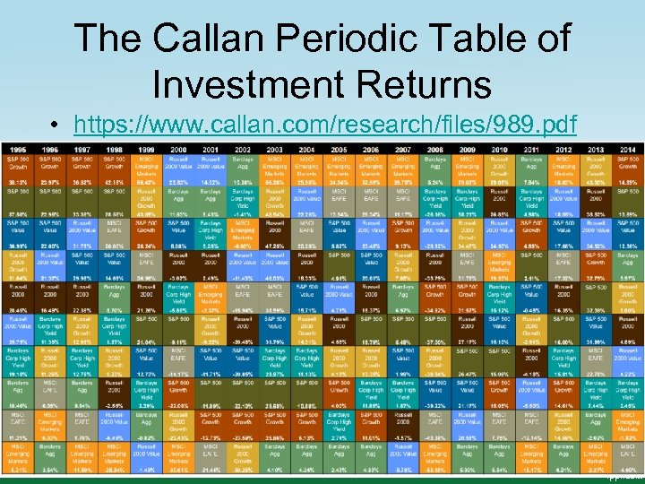 The Callan Periodic Table of Investment Returns • https: //www. callan. com/research/files/989. pdf 14