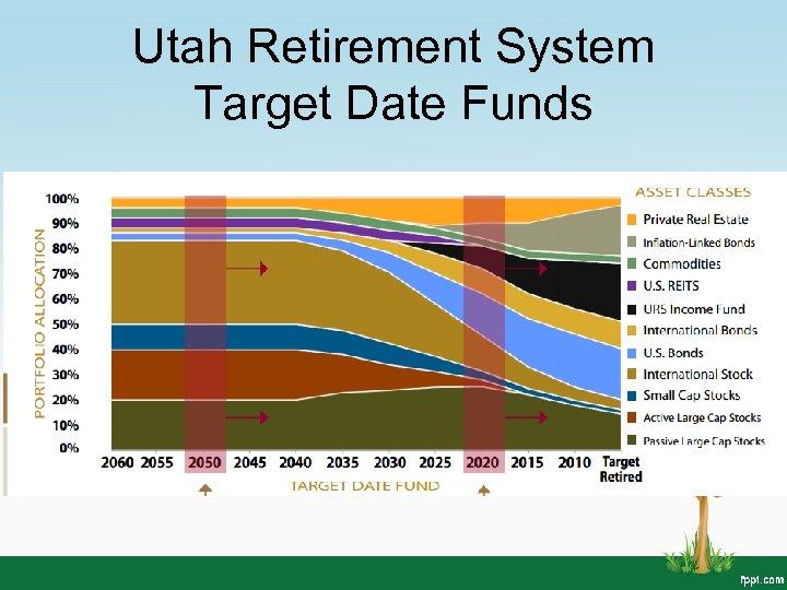 Utah Retirement System Target Date Funds
