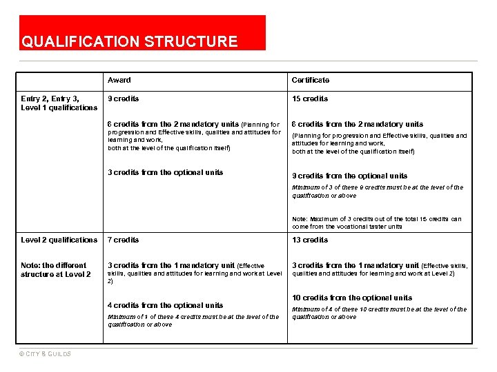 QUALIFICATION STRUCTURE Award 9 credits 15 credits 6 credits from the 2 mandatory units