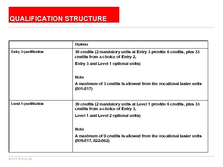 QUALIFICATION STRUCTURE Diploma Entry 3 qualification 39 credits (2 mandatory units at Entry 3