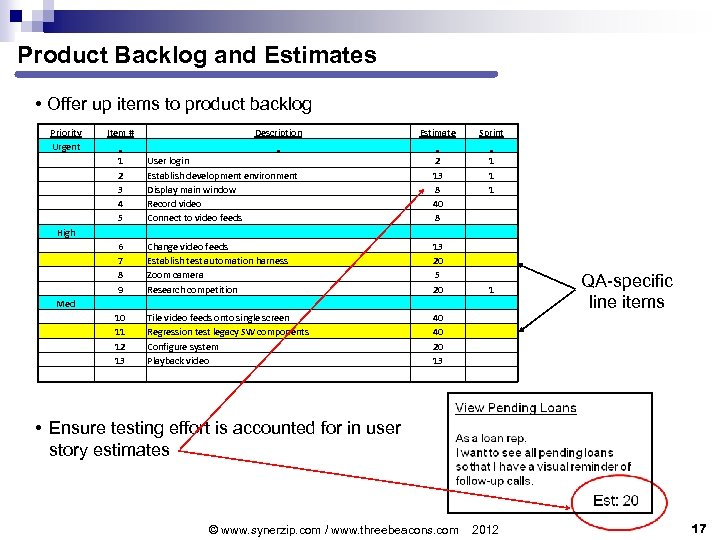 Product Backlog and Estimates • Offer up items to product backlog Priority Urgent Item