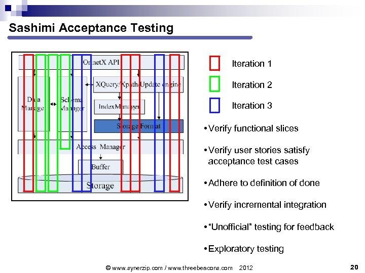 Sashimi Acceptance Testing Iteration 1 Iteration 2 Iteration 3 • Verify functional slices •