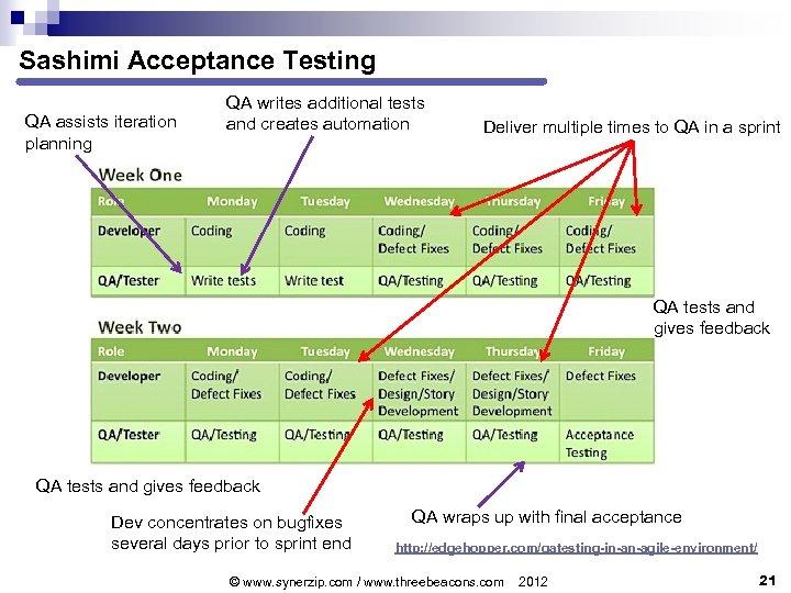 Sashimi Acceptance Testing QA assists iteration planning QA writes additional tests and creates automation