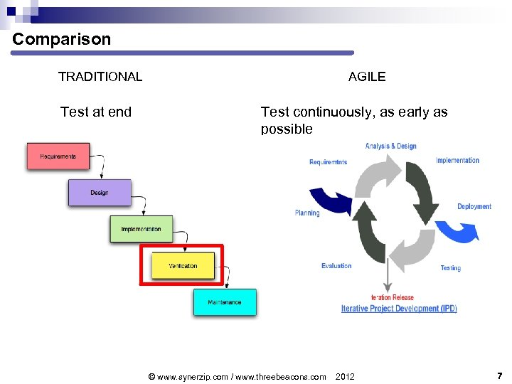 Comparison TRADITIONAL Test at end AGILE Test continuously, as early as possible © www.