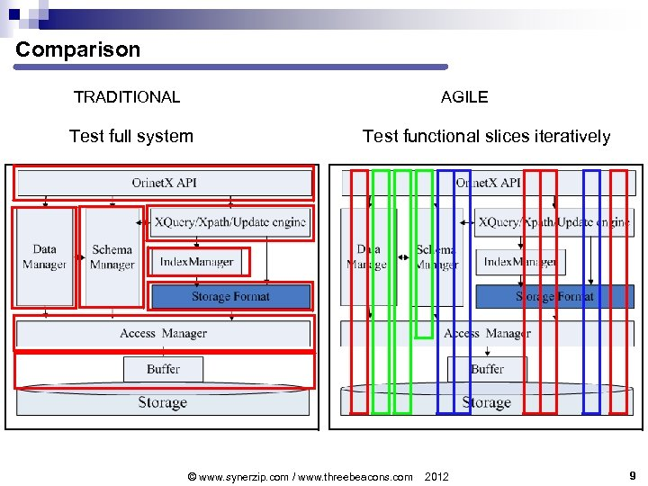 Comparison TRADITIONAL AGILE Test full system Test functional slices iteratively © www. synerzip. com