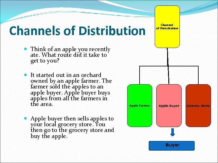 Channels of Distribution Channel of Distribution Think of an apple you recently ate. What