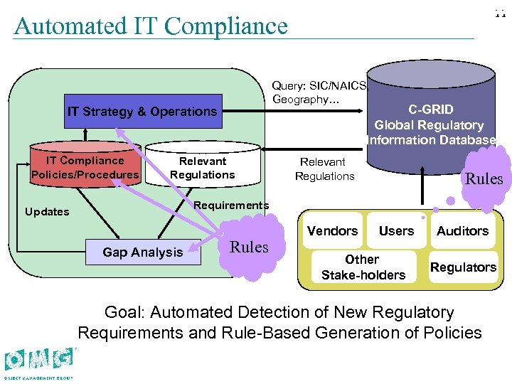 11 11 Automated IT Compliance Query: SIC/NAICS, Geography… C-GRID Global Regulatory Information Database IT
