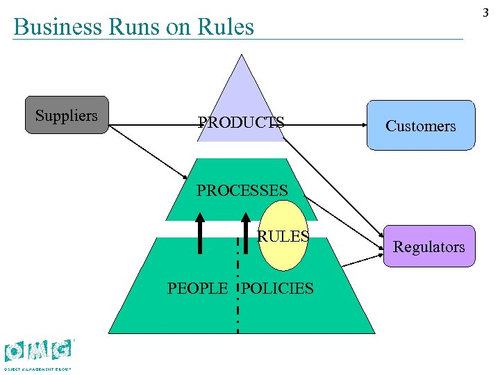 33 Business Runs on Rules Suppliers PRODUCTS Customers PROCESSES RULES PEOPLE POLICIES Regulators