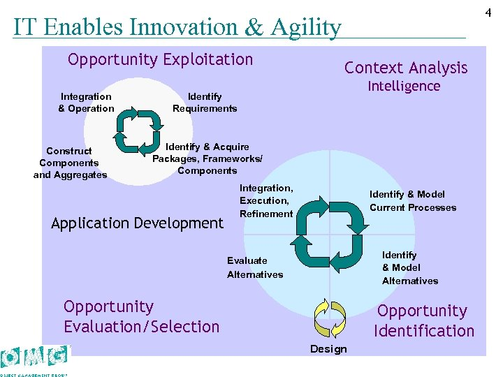 44 IT Enables Innovation & Agility Opportunity Exploitation Integration & Operation Construct Components and