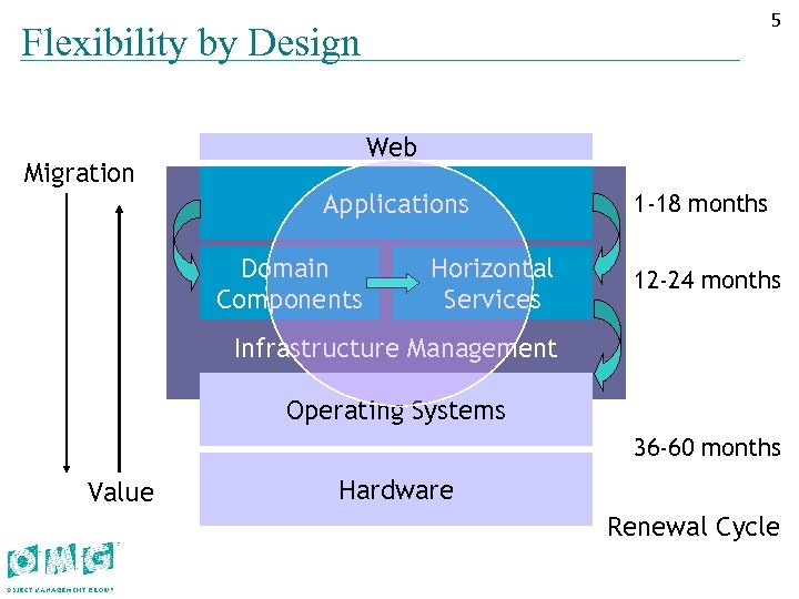 55 Flexibility by Design Web Migration Applications Domain Components Horizontal Services 1 -18 months