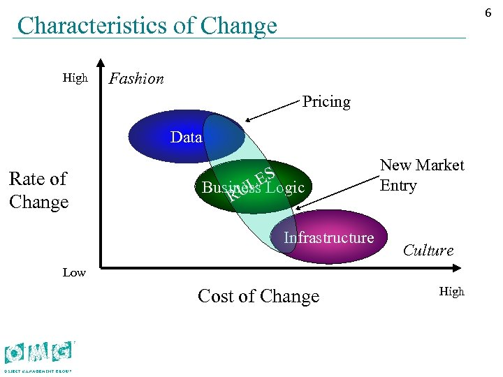 66 Characteristics of Change High Fashion Pricing Data Rate of Change S ELogic Business