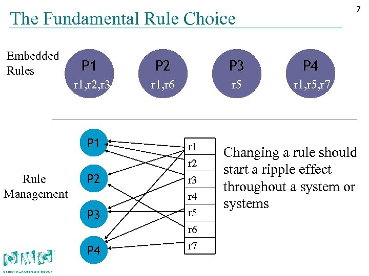 77 The Fundamental Rule Choice Embedded Rules P 1 P 2 P 3 P
