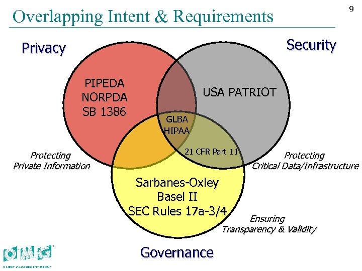 99 Overlapping Intent & Requirements Security Privacy PIPEDA NORPDA SB 1386 Protecting Private Information