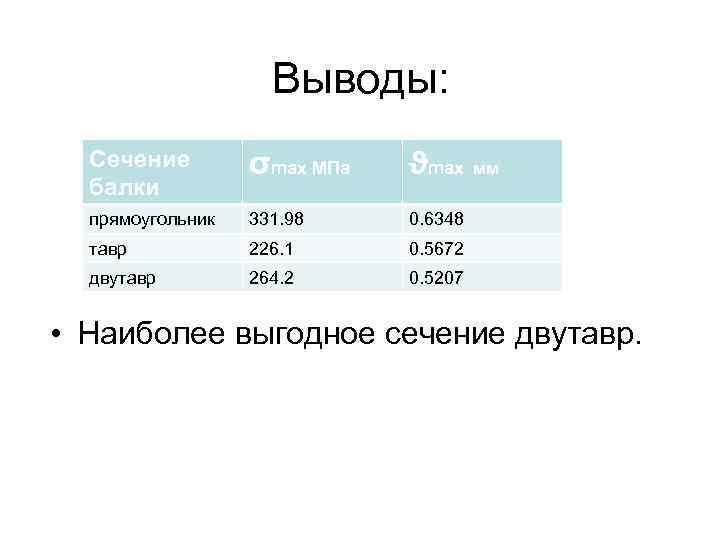 Выводы: Сечение балки σmax МПа ϑmax мм прямоугольник 331. 98 0. 6348 тавр 226.