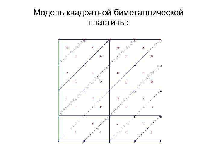 Модель квадратной биметаллической пластины: