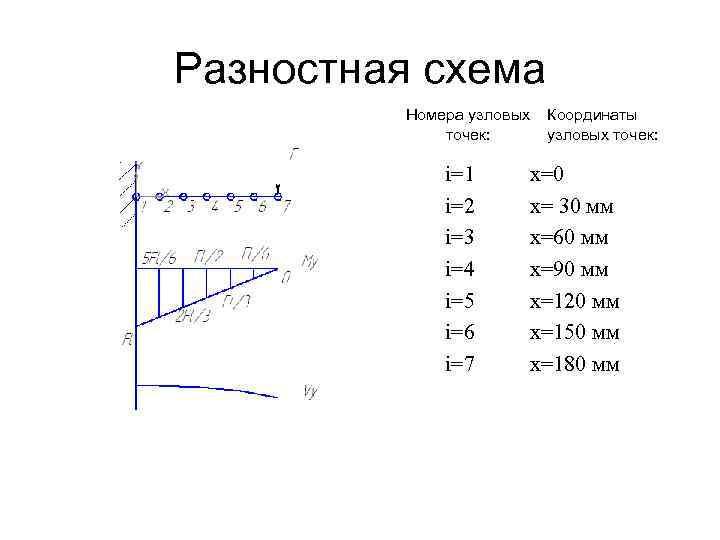 Разностная схема Номера узловых точек: i=1 i=2 i=3 i=4 i=5 i=6 i=7 Координаты узловых