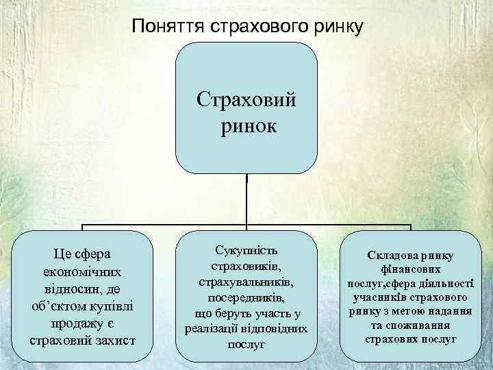 Поняття страхового ринку Страховий ринок Це сфера економічних відносин, де об'єктом купівлі продажу є