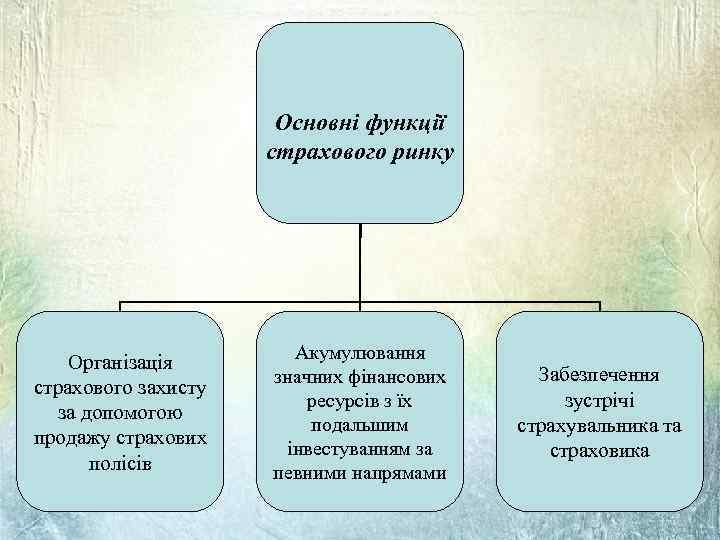 Основні функції страхового ринку Організація страхового захисту за допомогою продажу страхових полісів Акумулювання значних