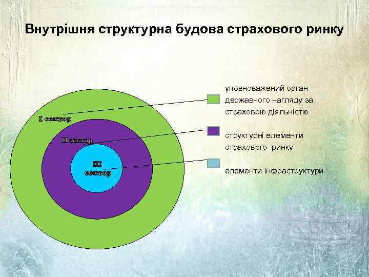 Внутрішня структурна будова страхового ринку уповноважений орган державного нагляду за страховою діяльністю І сектор