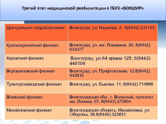 Третий этап медицинской реабилитации в ГБУЗ «ВОКЦМР» Центральное подразделение Волгоград, ул. Наумова, 4, 8(8442)