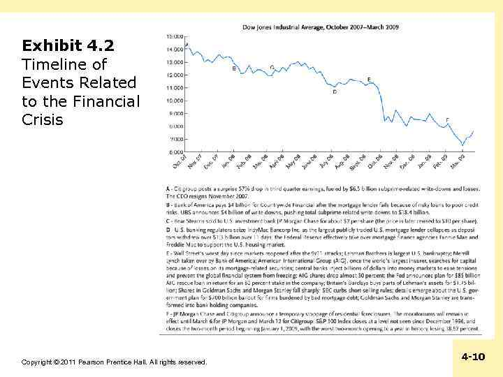 Exhibit 4. 2 Timeline of Events Related to the Financial Crisis Copyright © 2011