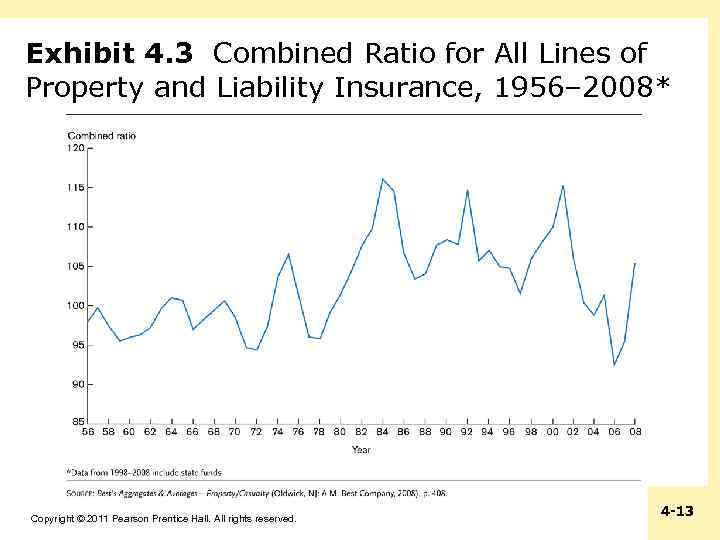 Exhibit 4. 3 Combined Ratio for All Lines of Property and Liability Insurance, 1956–