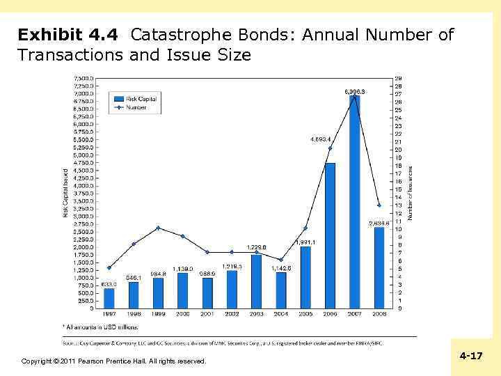 Exhibit 4. 4 Catastrophe Bonds: Annual Number of Transactions and Issue Size Copyright ©